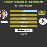 Andreas Hadenius vs Cameron Kerr h2h player stats