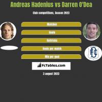 Andreas Hadenius vs Darren O'Dea h2h player stats