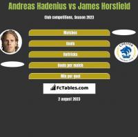 Andreas Hadenius vs James Horsfield h2h player stats