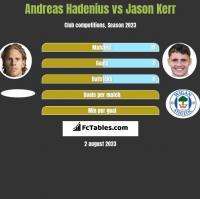 Andreas Hadenius vs Jason Kerr h2h player stats