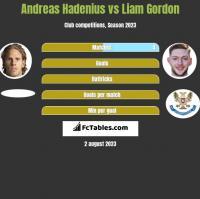 Andreas Hadenius vs Liam Gordon h2h player stats