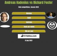 Andreas Hadenius vs Richard Foster h2h player stats