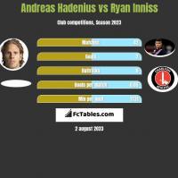 Andreas Hadenius vs Ryan Inniss h2h player stats