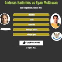Andreas Hadenius vs Ryan McGowan h2h player stats