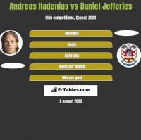 Andreas Hadenius vs Daniel Jefferies h2h player stats
