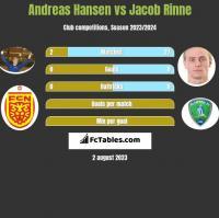 Andreas Hansen vs Jacob Rinne h2h player stats