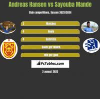 Andreas Hansen vs Sayouba Mande h2h player stats