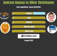 Andreas Hansen vs Oliver Christensen h2h player stats