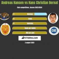 Andreas Hansen vs Hans Christian Bernat h2h player stats