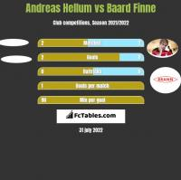 Andreas Hellum vs Baard Finne h2h player stats