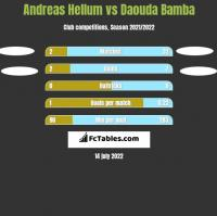 Andreas Hellum vs Daouda Bamba h2h player stats