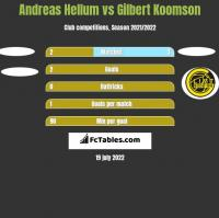 Andreas Hellum vs Gilbert Koomson h2h player stats