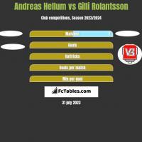 Andreas Hellum vs Gilli Rolantsson h2h player stats