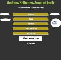 Andreas Hellum vs Sondre Liseth h2h player stats