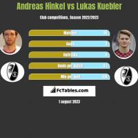 Andreas Hinkel vs Lukas Kuebler h2h player stats