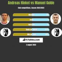 Andreas Hinkel vs Manuel Gulde h2h player stats