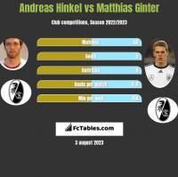 Andreas Hinkel vs Matthias Ginter h2h player stats