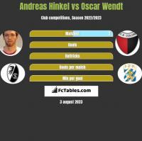 Andreas Hinkel vs Oscar Wendt h2h player stats
