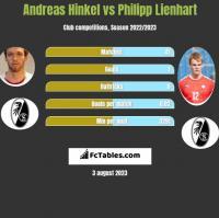 Andreas Hinkel vs Philipp Lienhart h2h player stats