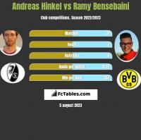 Andreas Hinkel vs Ramy Bensebaini h2h player stats