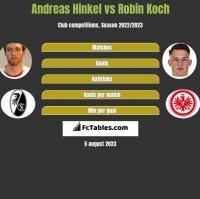 Andreas Hinkel vs Robin Koch h2h player stats