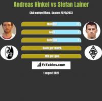 Andreas Hinkel vs Stefan Lainer h2h player stats