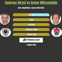 Andreas Hirzel vs Anton Mitryushkin h2h player stats