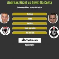 Andreas Hirzel vs David Da Costa h2h player stats