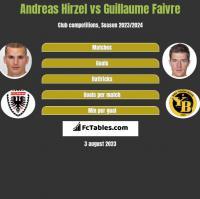 Andreas Hirzel vs Guillaume Faivre h2h player stats