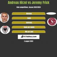 Andreas Hirzel vs Jeremy Frick h2h player stats