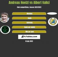Andreas Hoelzl vs Albert Vallci h2h player stats