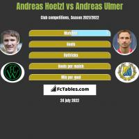 Andreas Hoelzl vs Andreas Ulmer h2h player stats