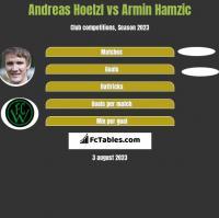 Andreas Hoelzl vs Armin Hamzic h2h player stats