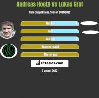 Andreas Hoelzl vs Lukas Graf h2h player stats