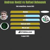 Andreas Hoelzl vs Raffael Behounek h2h player stats