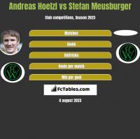 Andreas Hoelzl vs Stefan Meusburger h2h player stats