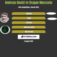 Andreas Hoelzl vs Dragan Marcceta h2h player stats