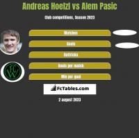 Andreas Hoelzl vs Alem Pasic h2h player stats