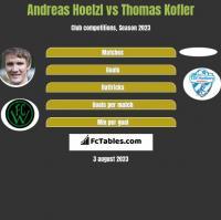 Andreas Hoelzl vs Thomas Kofler h2h player stats