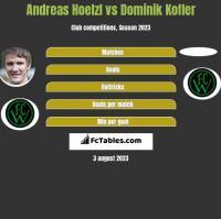 Andreas Hoelzl vs Dominik Kofler h2h player stats