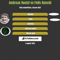 Andreas Hoelzl vs Felix Koechl h2h player stats
