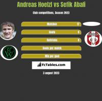Andreas Hoelzl vs Sefik Abali h2h player stats