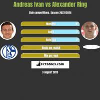 Andreas Ivan vs Alexander Ring h2h player stats