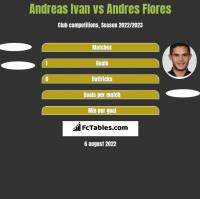 Andreas Ivan vs Andres Flores h2h player stats