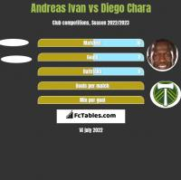 Andreas Ivan vs Diego Chara h2h player stats
