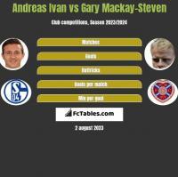 Andreas Ivan vs Gary Mackay-Steven h2h player stats