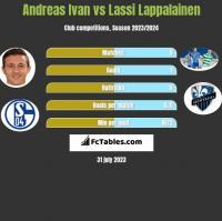 Andreas Ivan vs Lassi Lappalainen h2h player stats