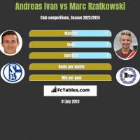 Andreas Ivan vs Marc Rzatkowski h2h player stats