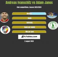 Andreas Ivanschitz vs Adam Janos h2h player stats