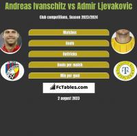 Andreas Ivanschitz vs Admir Ljevakovic h2h player stats